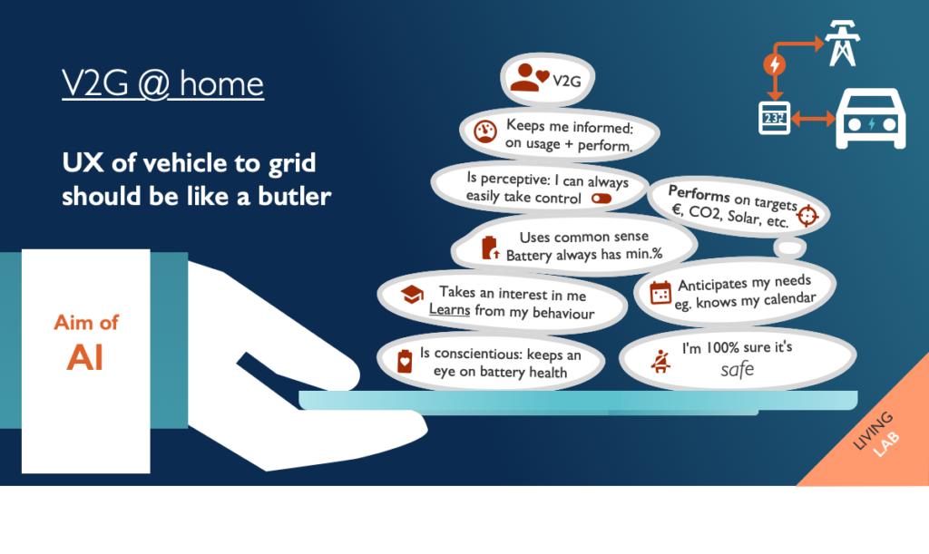 V2G at home, butler software